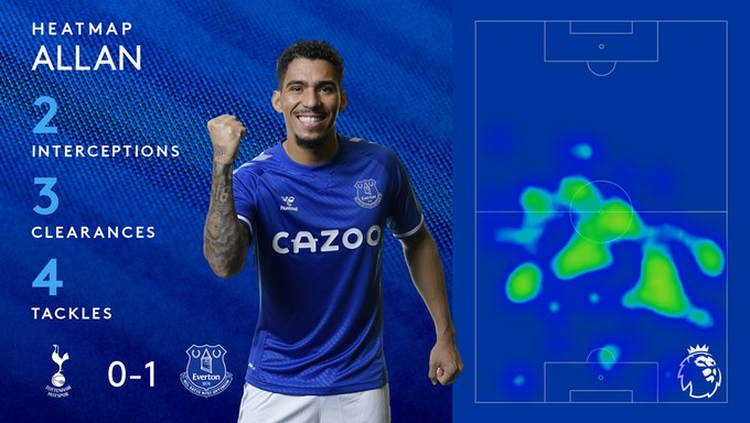 Allan vs Tottenham by the numbers. Credit: Everton Twitter