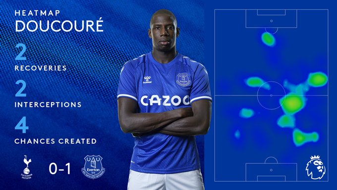 Doucoure vs Tottenham by the numbers. Credit: Everton Twitter
