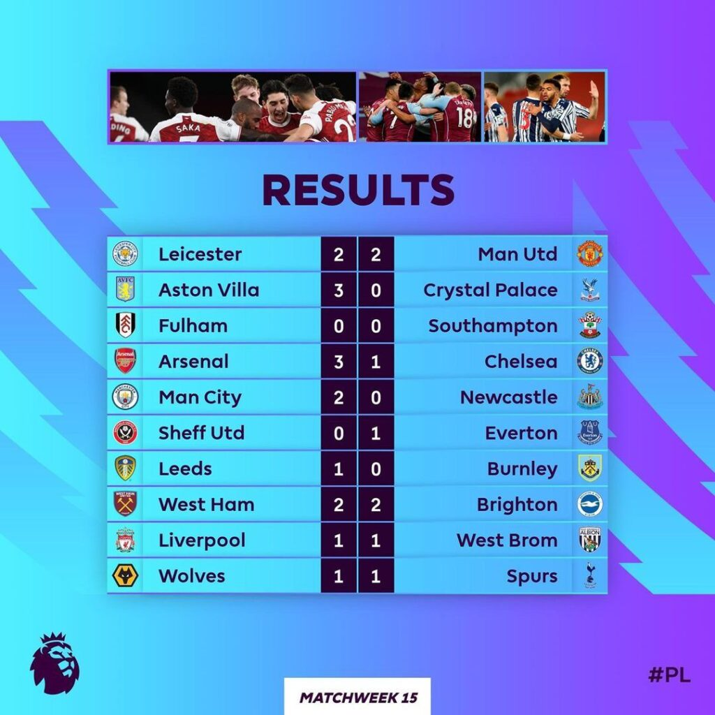 Outcome of Game week 15 EPL matches. The results have made the Premier League title race more open than before