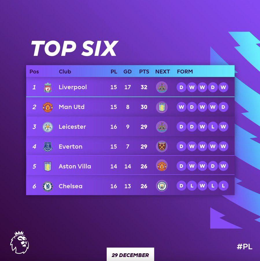 Top six teams in the Premier League this far