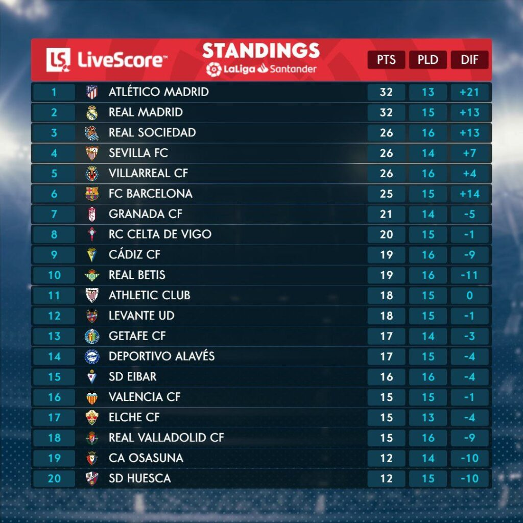 LaLiga is back on your screens. This is the current table standings in LaLiga