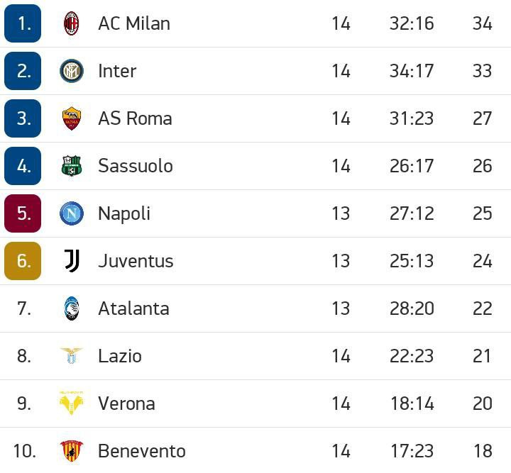 Serie A table standings this far.