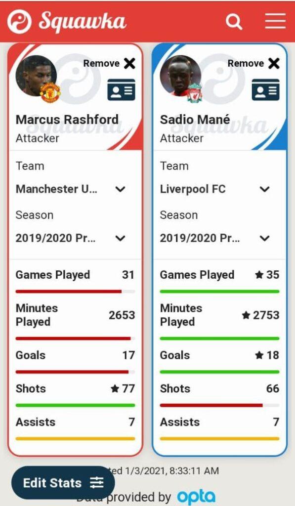 Rashford - Mane comparison for Premier League 19/20 season.