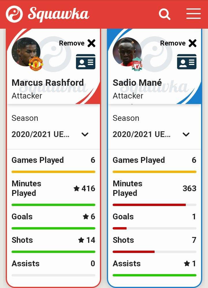 Squawka comparison of Rashford and Mane in UEFA 20/21.